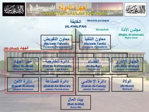 struktur organisasi khilafah secara umum